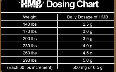 HMB dosing chart